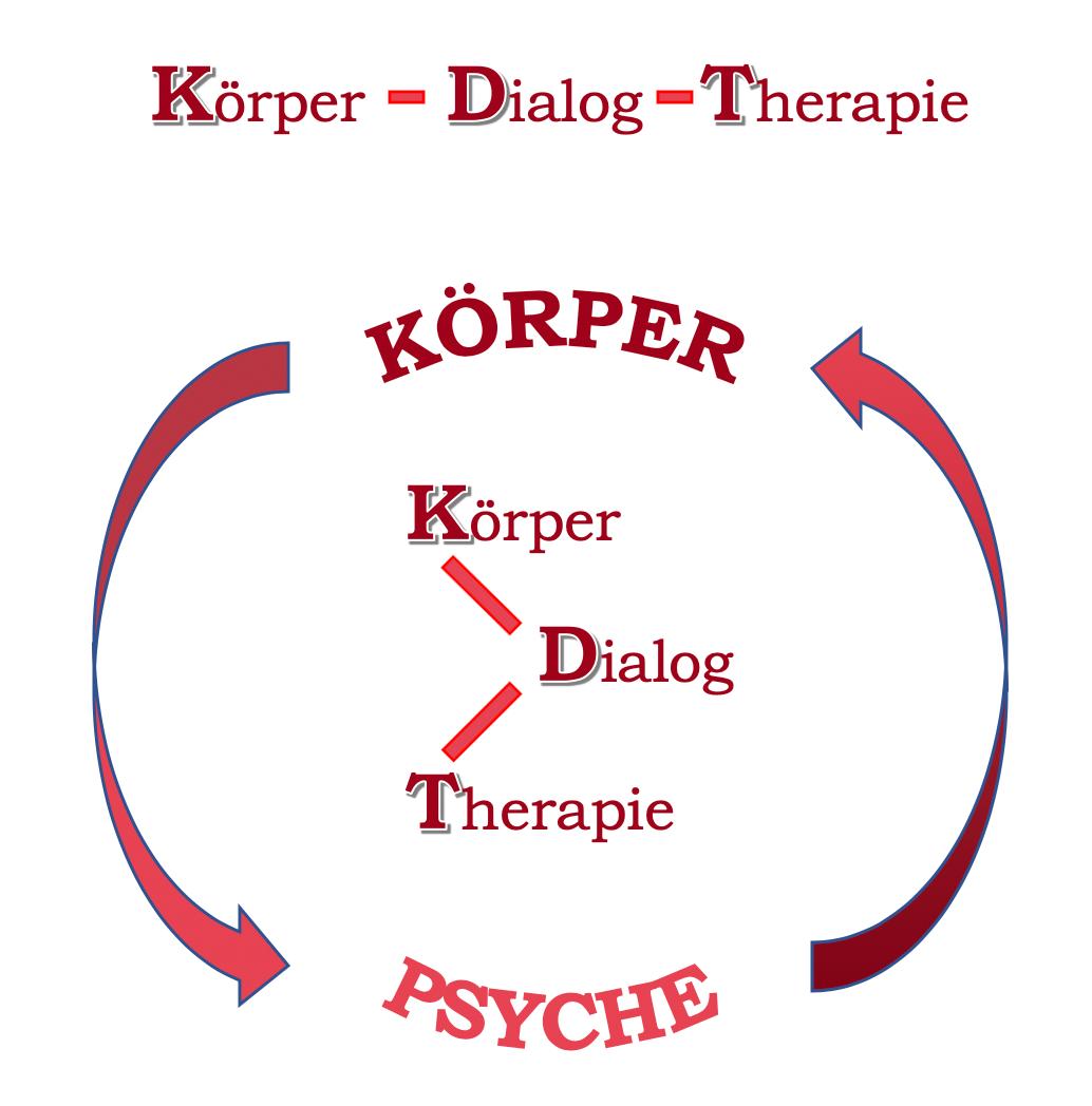 Gesundheitsmagnet - Naturheilpraxis Martina Altenhövel Körper Dialog Therapie